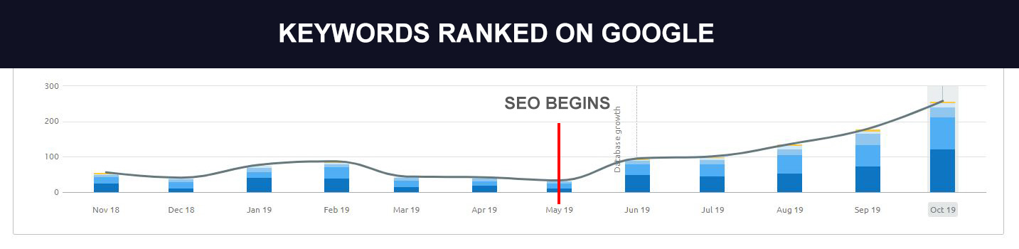Dentist-Keyword-Rankings-Rising
