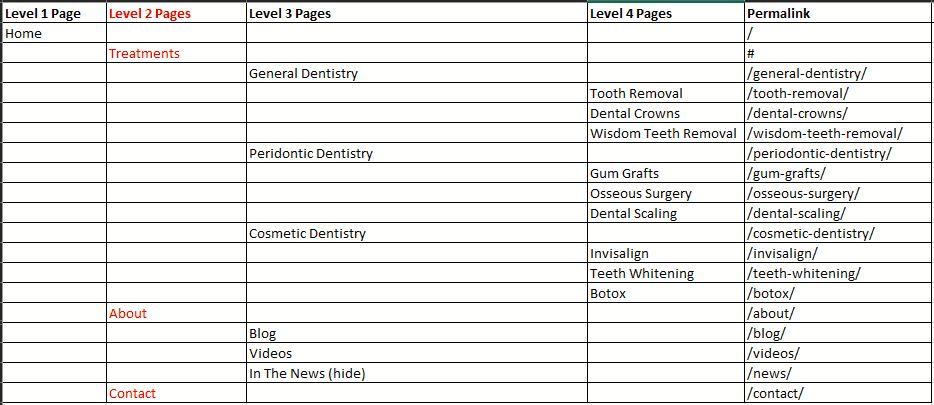 best dental website site map example